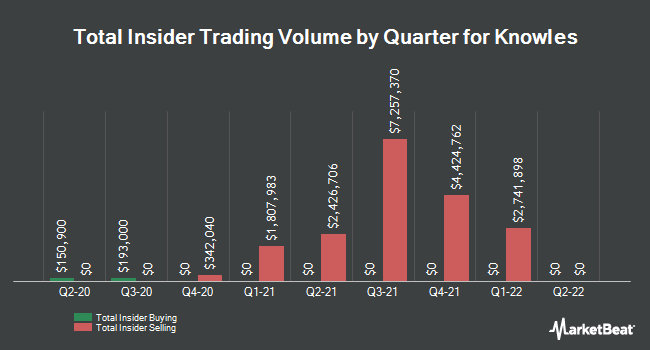 Insider Trades by Quarter for Knowles Corp (NYSE:KN)