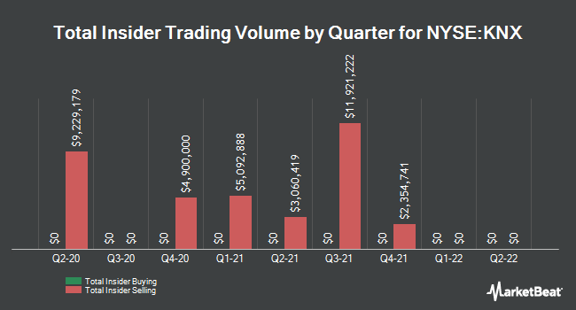 Insider Trades by Quarter for Swift Transportation Company (NYSE:KNX)