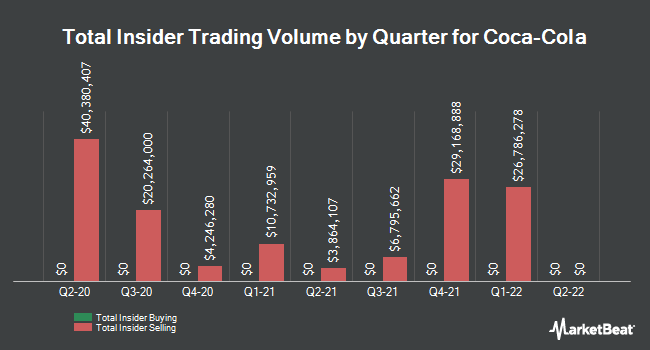 Insider Trades by Quarter for The Coca-Cola Co (NYSE:KO)
