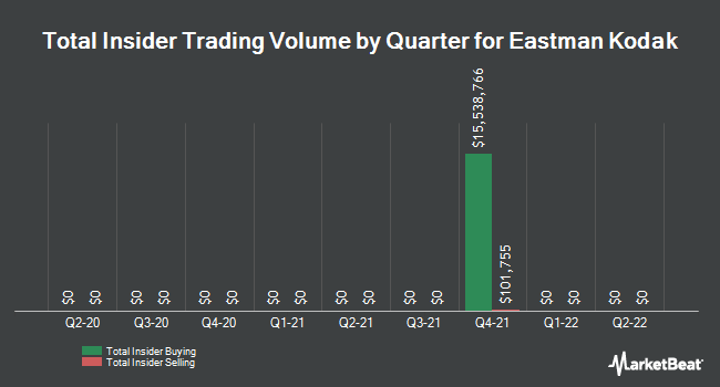 Insider Trades by Quarter for Eastman Kodak Company (NYSE:KODK)