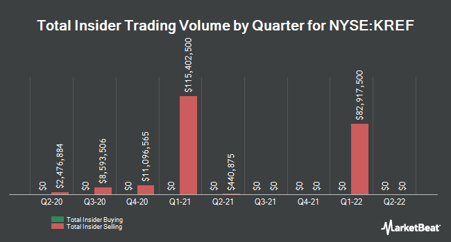 Insider Buying and Selling by Quarter for KKR Real Estate Finance Trust (NYSE:KREF)