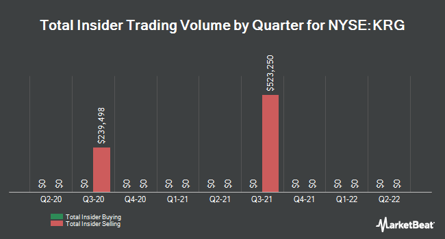 Insider Trades by Quarter for Kite Realty Group Trust (NYSE:KRG)