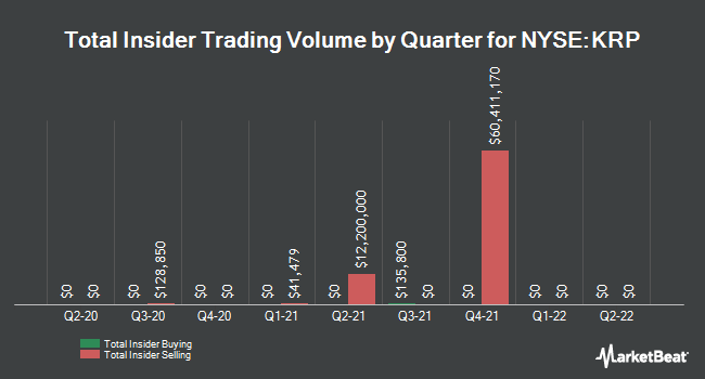 Insider Trades by Quarter for KIMBELL ROYALTY (NYSE:KRP)