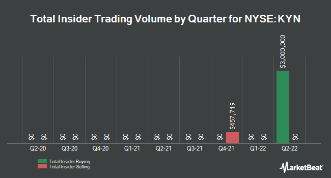 Insider Trades by Quarter for Kayne Anderson MLP Investment (NYSE:KYN)