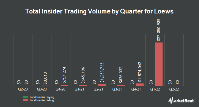 Insider Buying and Selling by Quarter for Loews (NYSE:L)