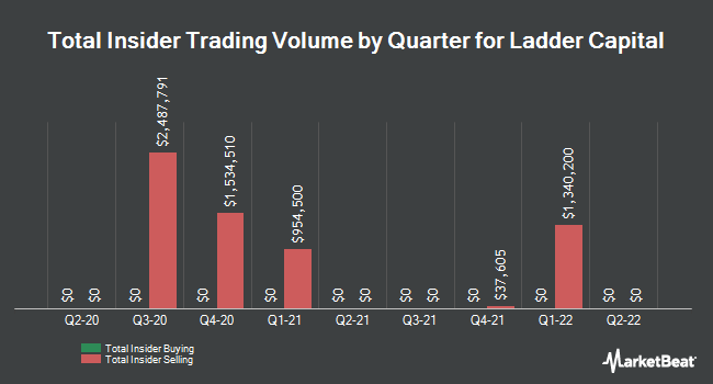 Insider Buying and Selling by Quarter for Ladder Capital (NYSE:LADR)