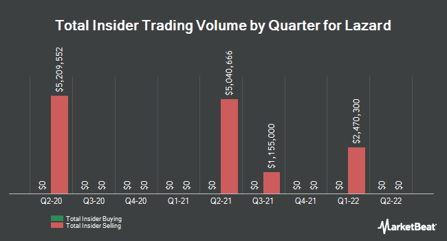 Insider Trades by Quarter for Lazard (NYSE:LAZ)