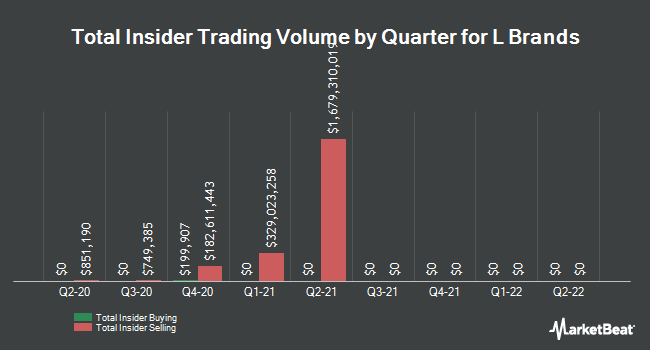 Insider Trading History for L Brands (NYSE:LB)