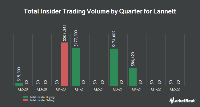 Insider Buying and Selling by Quarter for Lannett (NYSE:LCI)