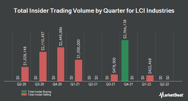 Insider Trades by Quarter for LCI Industries (NYSE:LCII)