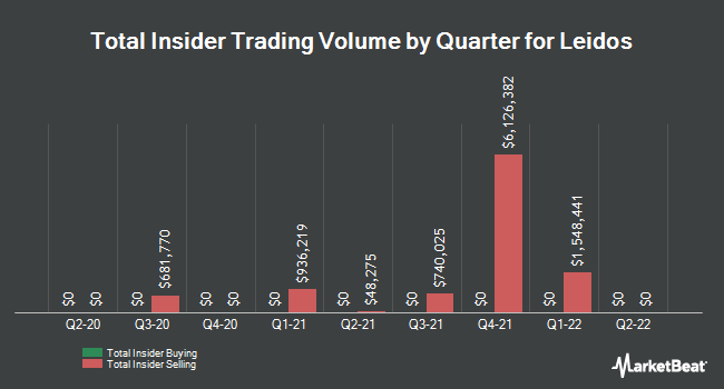Insider Trades by Quarter for Leidos Holdings (NYSE:LDOS)