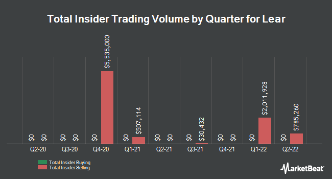 Insider Trades by Quarter for Lear (NYSE:LEA)