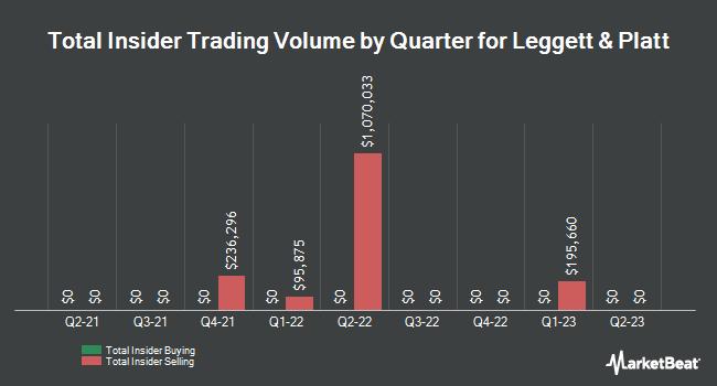 Insider Buying and Selling by Quarter for Leggett & Platt (NYSE:LEG)