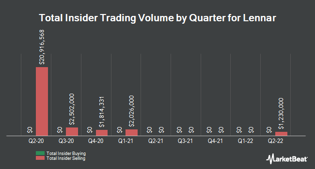 Insider Trades by Quarter for Lennar (NYSE:LEN)