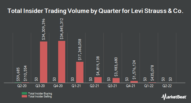 Insider Buying and Selling by Quarter for Levi Strauss & Co. (NYSE:LEVI)
