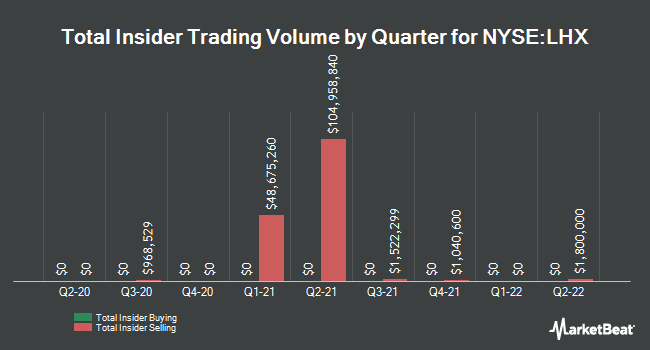 Insider Buying and Selling by Quarter for L3Harris (NYSE:LHX)