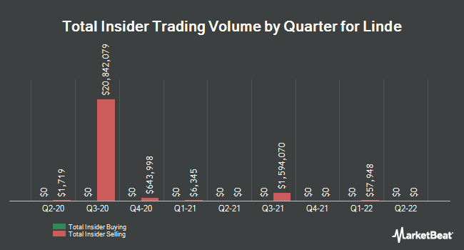 Insider Trades by Quarter for LIN Media LLC Class A (NYSE:LIN)