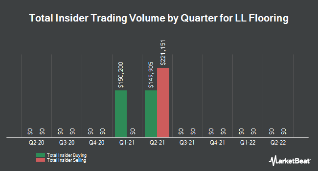 Insider Trades by Quarter for Lumber Liquidators Holdings (NYSE:LL)