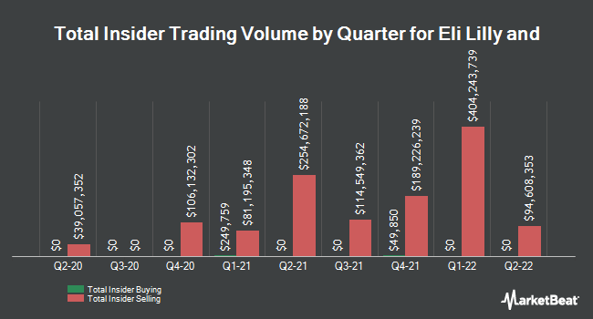 Insider Buying and Selling by Quarter for Eli Lilly and (NYSE:LLY)