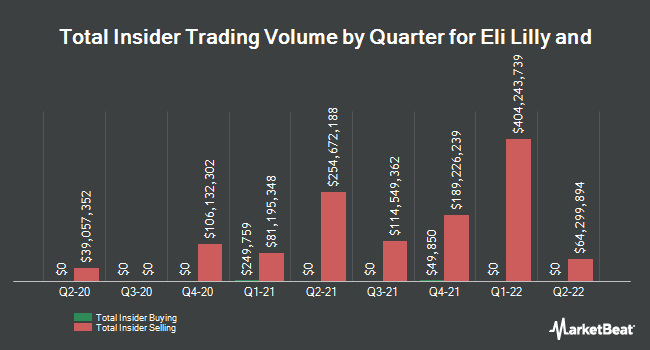 Insider Trades by Quarter for Eli Lilly and Company (NYSE:LLY)