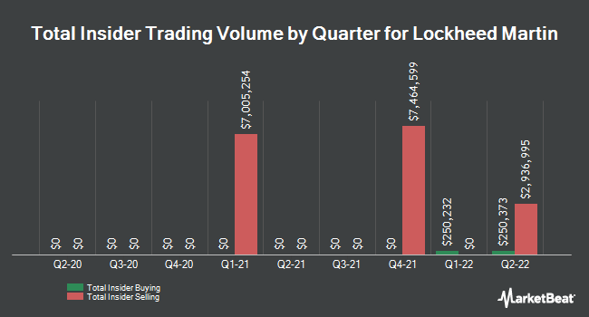 Insider Trades by Quarter for Lockheed Martin (NYSE:LMT)