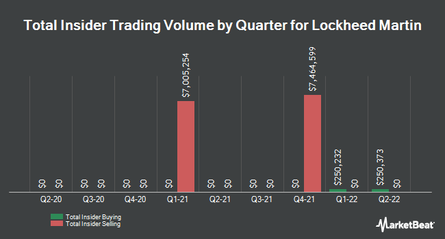 Insider Trades by Quarter for Lockheed Martin Corporation (NYSE:LMT)
