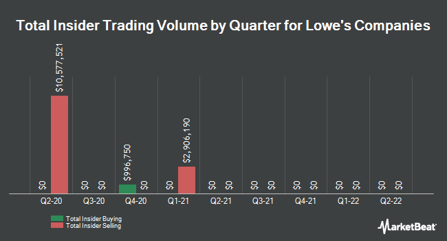Insider Trades by Quarter for Lowe`s Companies (NYSE:LOW)