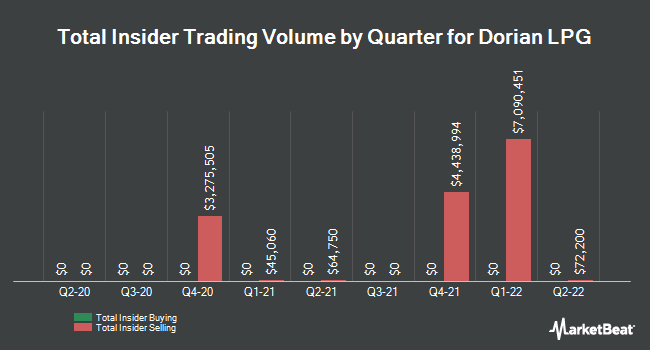 Insider Buying and Selling by Quarter for Dorian LPG (NYSE:LPG)