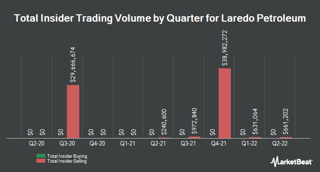 Insider Trades by Quarter for Laredo Petroleum (NYSE:LPI)