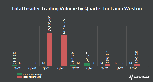 Insider Trading History for Lamb Weston (NYSE:LW)
