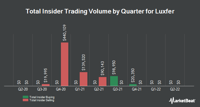 Insider Buying and Selling by Quarter for Luxfer (NYSE:LXFR)