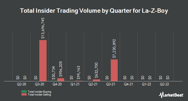 Insider Trades by Quarter for La-Z-Boy Incorporated (NYSE:LZB)