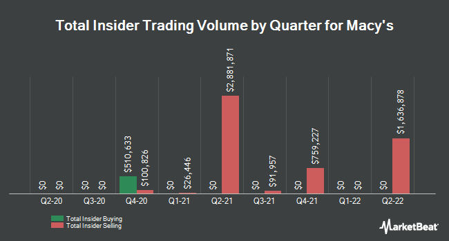 Insider Buying and Selling by Quarter for Macy`s (NYSE:M)