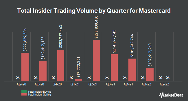 Insider Buying and Selling by Quarter for Mastercard (NYSE:MA)