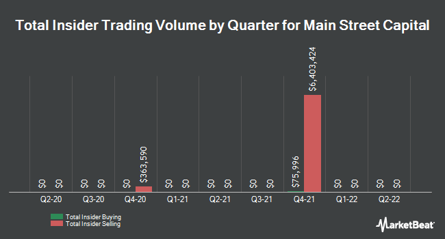 Insider Trades by Quarter for Main Street Capital Corporation (NYSE:MAIN)