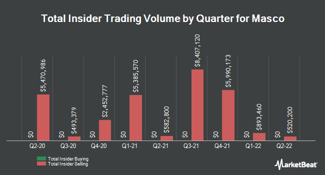 Insider Trades by Quarter for Masco Corp (NYSE:MAS)