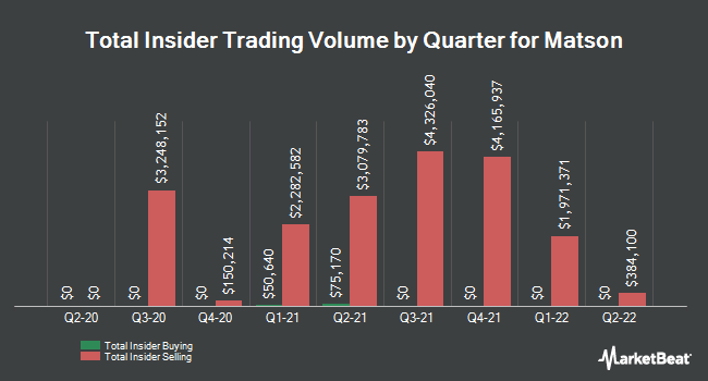Insider Trades by Quarter for Matson (NYSE:MATX)