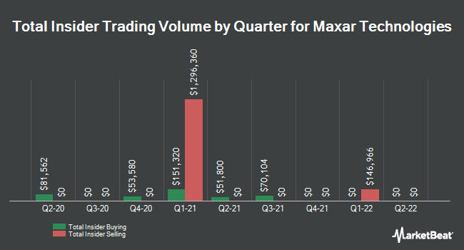 Insider Buying and Selling by Quarter for Maxar Technologies (NYSE:MAXR)