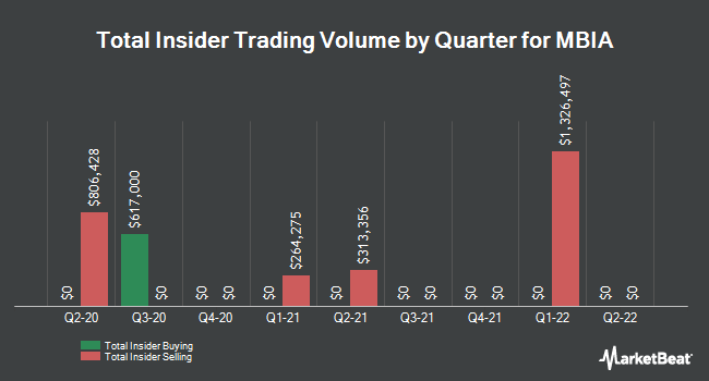 Insider Trades by Quarter for MBIA (NYSE:MBI)
