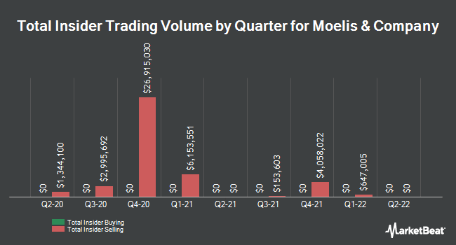 Insider Trades by Quarter for Moelis & Co (NYSE:MC)