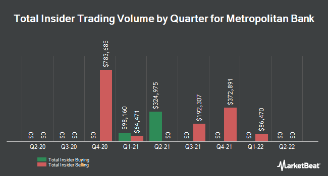 Insider Buying and Selling by Quarter for Metropolitan Bank (NYSE:MCB)