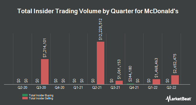 Insider Trades by Quarter for McDonald`s Co. (NYSE:MCD)