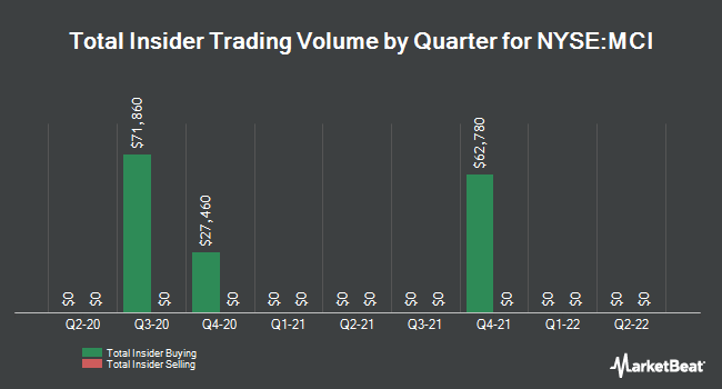 Insider Trades by Quarter for Barings Corporate Investors (NYSE:MCI)