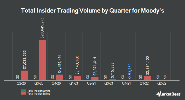Insider Trades by Quarter for Moody`s Corporation (NYSE:MCO)
