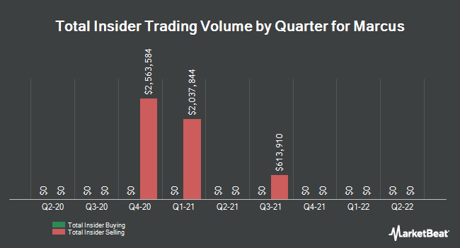 Insider Trades by Quarter for Marcus Corporation (The) (NYSE:MCS)