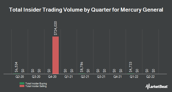 Insider Trading History for Mercury General (NYSE:MCY)