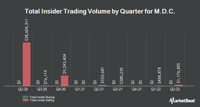 Insider Trades by Quarter for M.D.C. (NYSE:MDC)