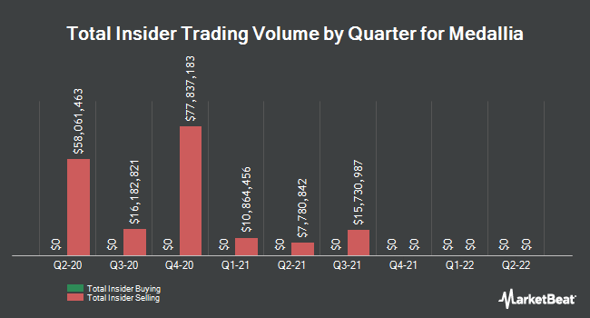 Insider Buying and Selling by Quarter for Medallia (NYSE:MDLA)
