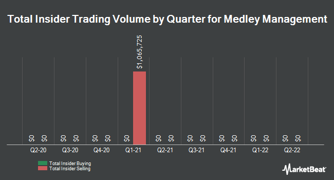 Insider Trades by Quarter for Medley Management (NYSE:MDLY)
