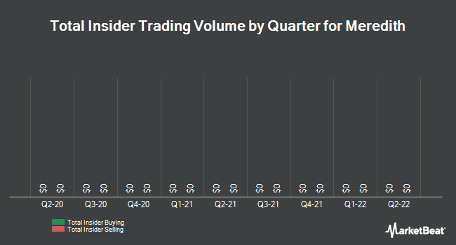 Insider Trades by Quarter for Meredith Corporation (NYSE:MDP)
